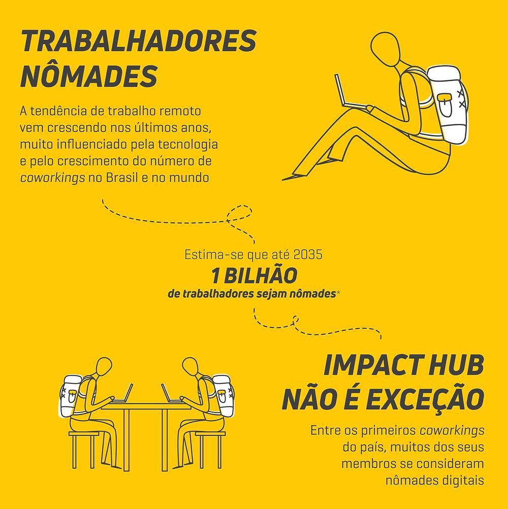 Texto: Trabalhadores nômades, a tendência de trabalho remoto vem crescendo nos últimos anos, influenciado pela tecnologia e pelo crescimento do número de coworkings, como a Impact Hub Brasil.