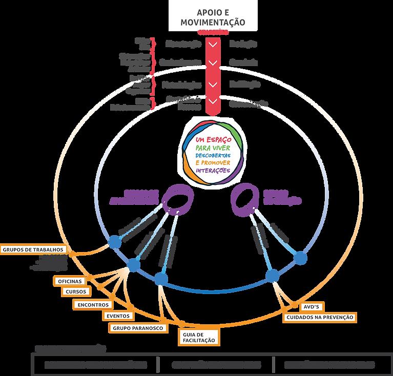 Infográfico que mostra o funcionamento do lab de inovação social, com espaços de aprendizagem e espaços de criação.