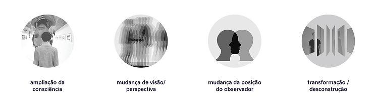 Conceitos norteadores da criação da identidade visual: ampliação da consciência, mudança de perspectiva, mudança da posição do observador, e desconstrução.