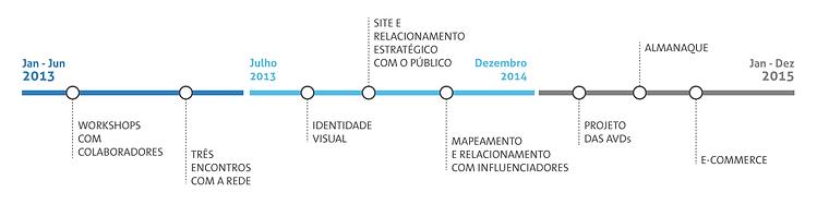 Linha do tempo do projeto Diversidade na Rua, projeto de inclusão e acessibilidade da Mercur