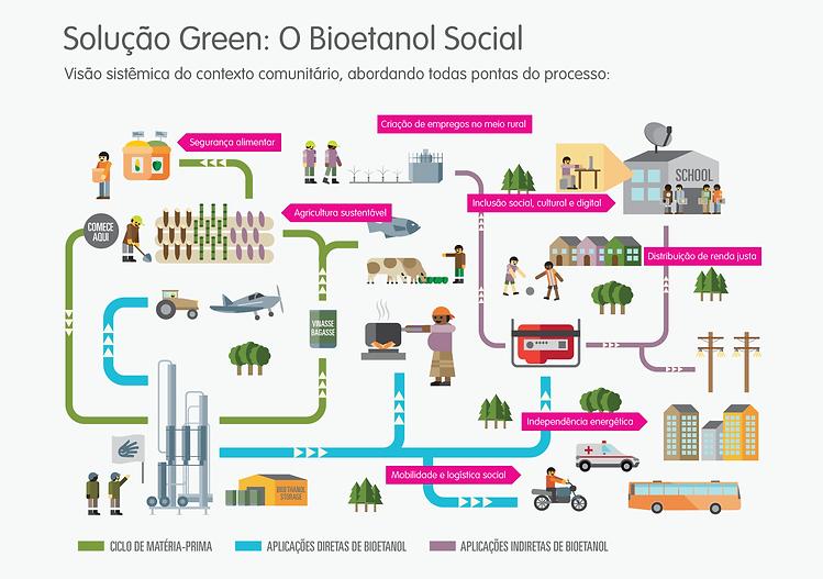 Infográfico que explica como funciona o processo de produção do bioetanol, desde a colheita do insumo até o uso da energia