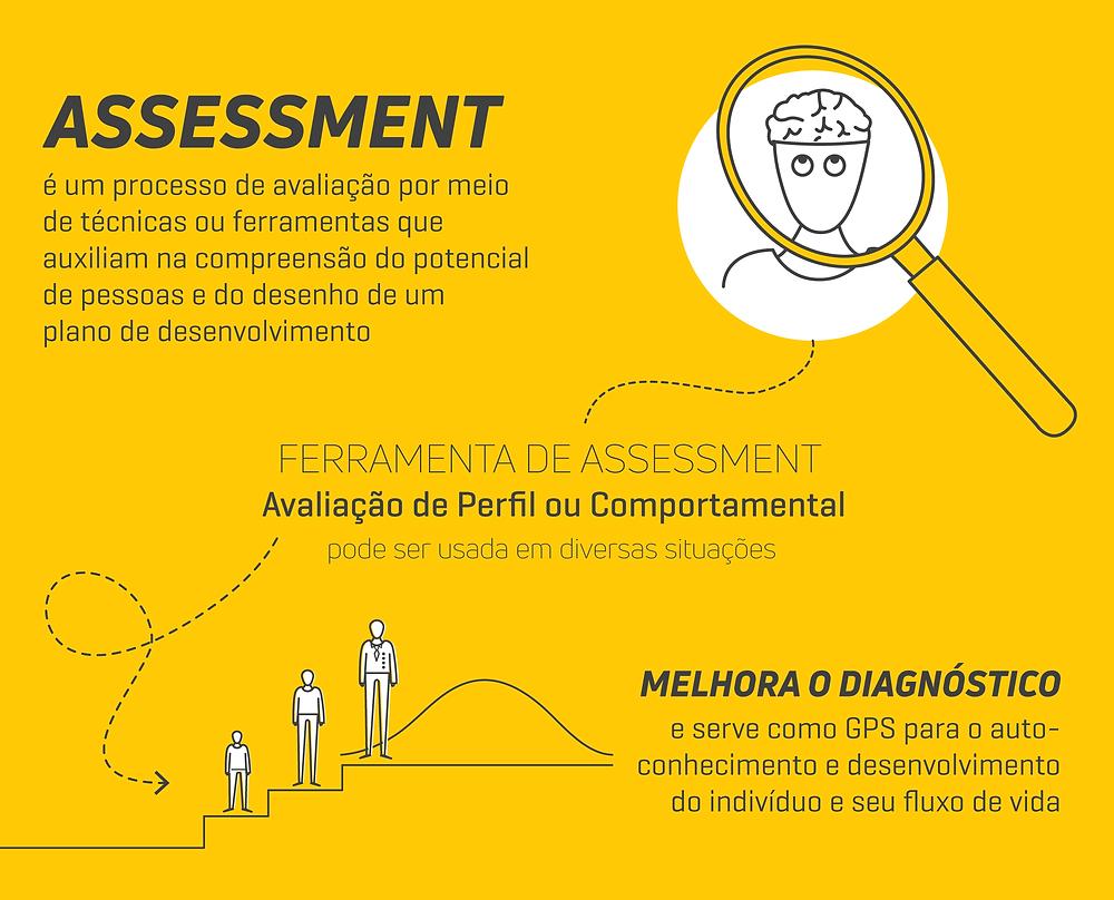 Texto falando sobre ferramentas de Assessment: um processo de avaliação por meio de técnicas ou ferramentas que auxiliam na compreensão do potencial de pessoas e do desenho de um plano de desenvolvimento
