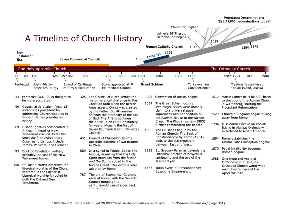Timeline of Church History - Final2.jpg