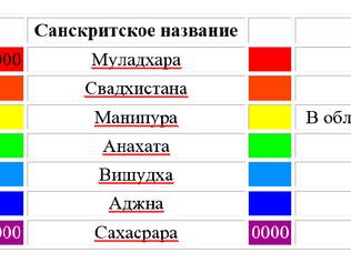 Адаптометрия: схема и описание основных энергоцентров (чакр)