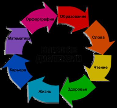 """2 модуль Базового курса """"Коррекция дислексических состояний"""