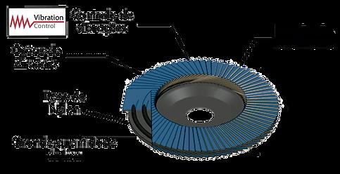 Composição do disco flap