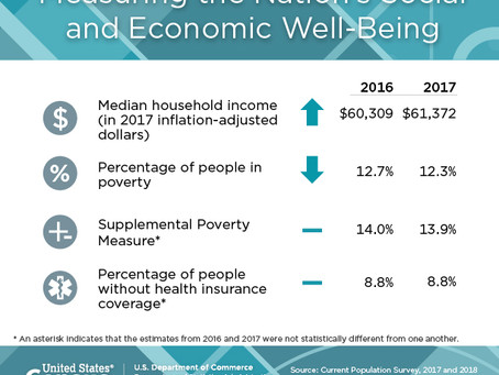 Household Income Increases; Asians are Richest