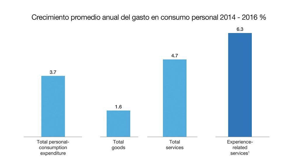 Comportamiento en el consumo personal.