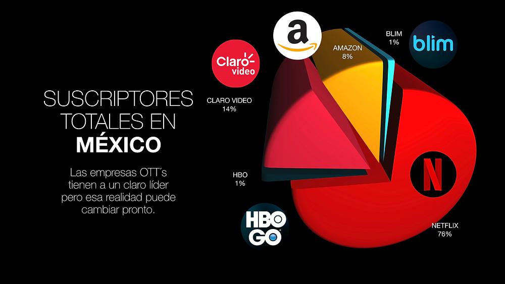 Netflix Apple tv Amazon Prime