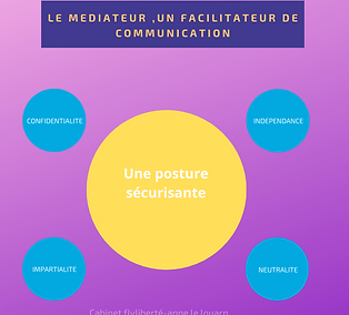 le mediateur facilitateur de communicati