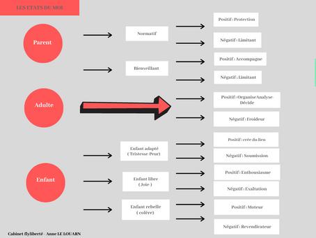L'analyse transactionnelle, un outil de communication