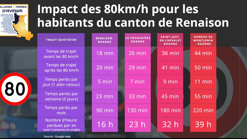 80 km/h : combien de minutes allez-vous perdre pour aller à Roanne ?