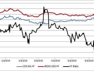 Basis Widening in High Yield