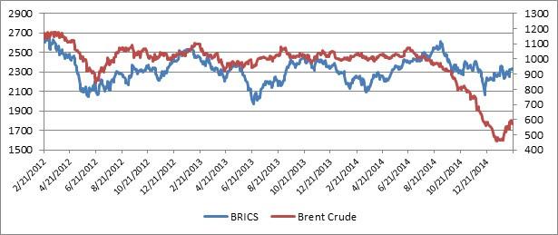 brics and oil 2-23-2015.jpg