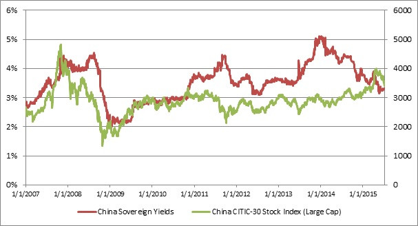 China Bonds and Stocks I.jpg