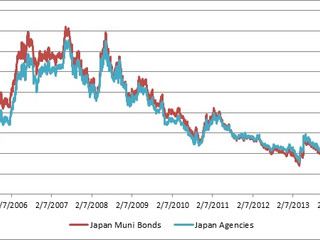 Japanese Prefecture Debt, Overpriced Nikkei, and GDP Bonsai