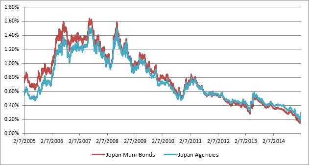 Japan prefecture debt.jpg