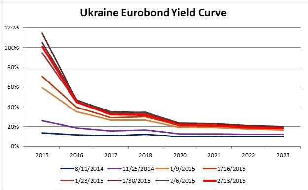 Ukraine yield curves 2-14-2015.jpg