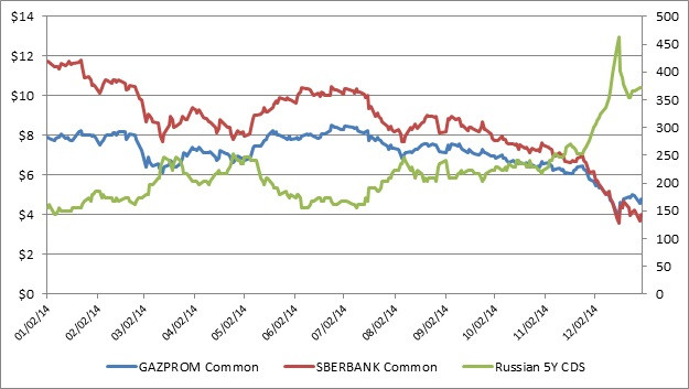 Russian CDS and stocks 1.jpg