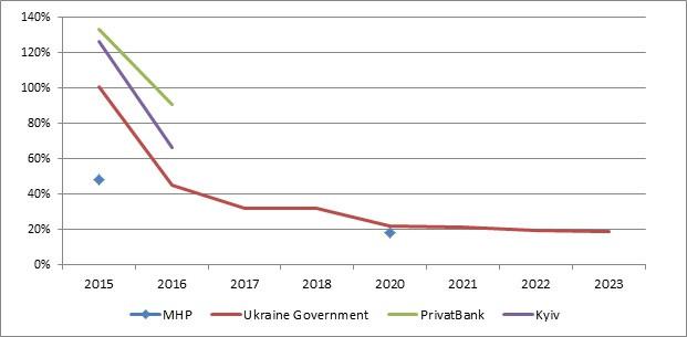 Ukraine corporates.jpg
