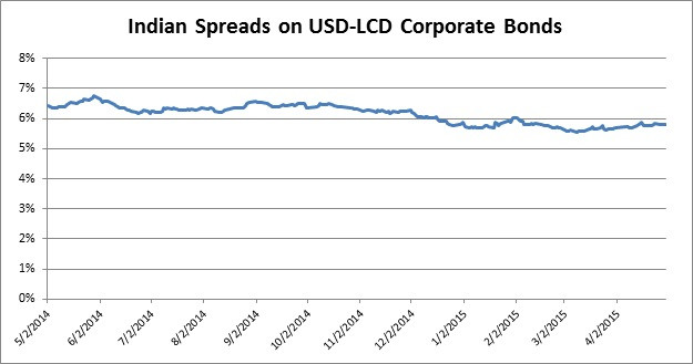Indian LCD USD spreads.jpg