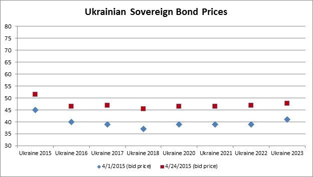 ukraine sov bond prices.jpg