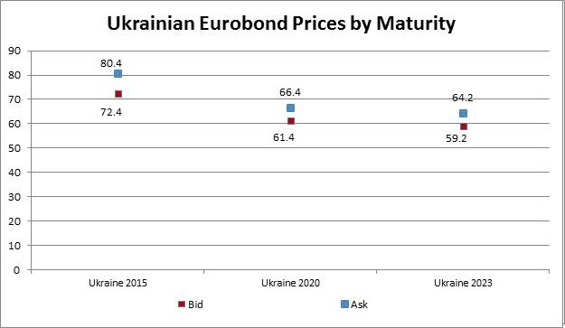 Ukraine euro bonds prices.jpg