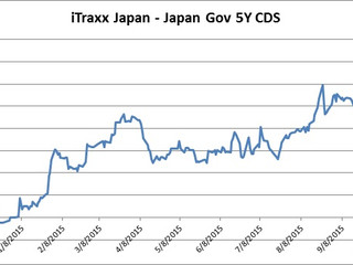 A Growing Divergence in Japanese Credit