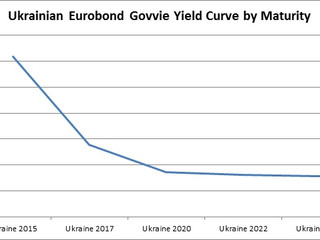 Some Thoughts on Ukrainian Credit (Part I: Sovereign Debt)