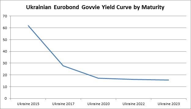Ukraine euro yield curve.jpg