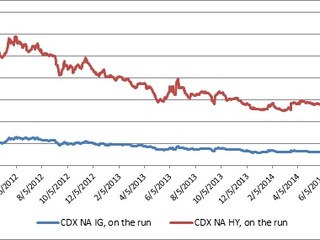 Credit Markets:  Dissecting the Current Pain