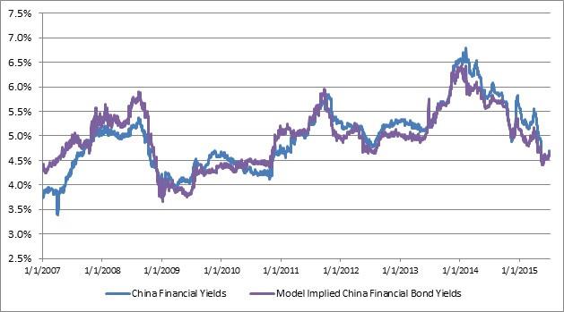 China Bonds and Stocks III.jpg