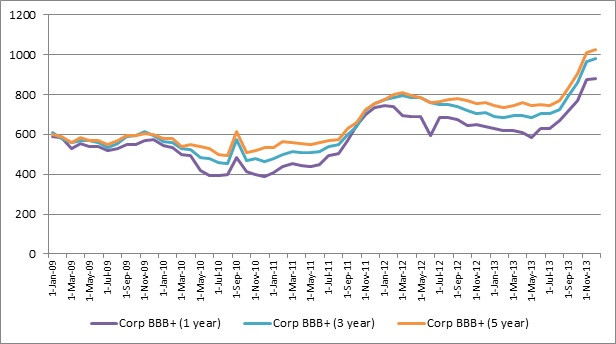 Chinese BBB+ Spreads to Govvies.jpg