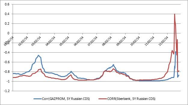 Russian CDS correlations.jpg