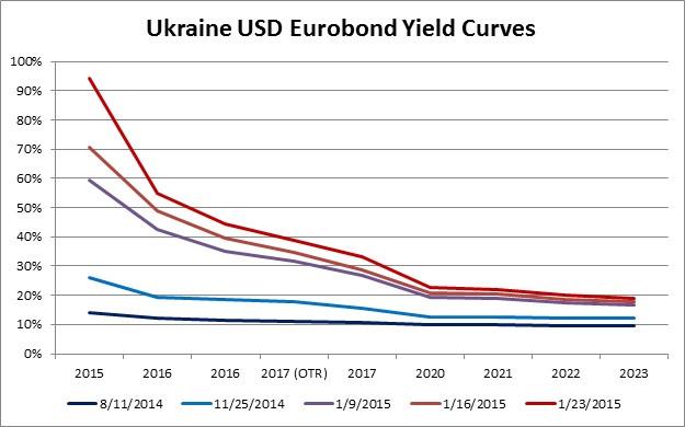 Ukraine yield curves 1-23-2015.jpg