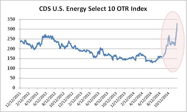 CDS enrgy sector.jpg