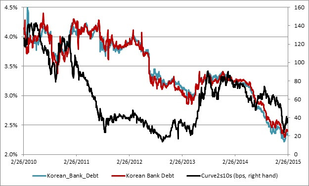 Korean bank debt III.jpg