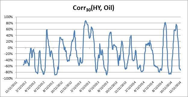 Corr(HY,Oil).jpg