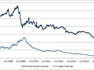 The Joy of Korean Bank Debt