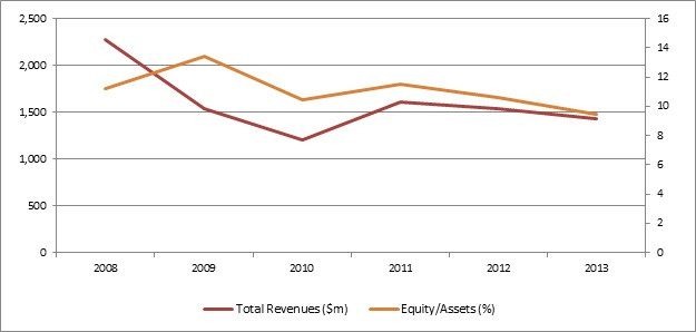 Privatbank revenue and equity.jpg