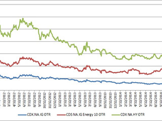 Oil Prices and the Credit Implosion