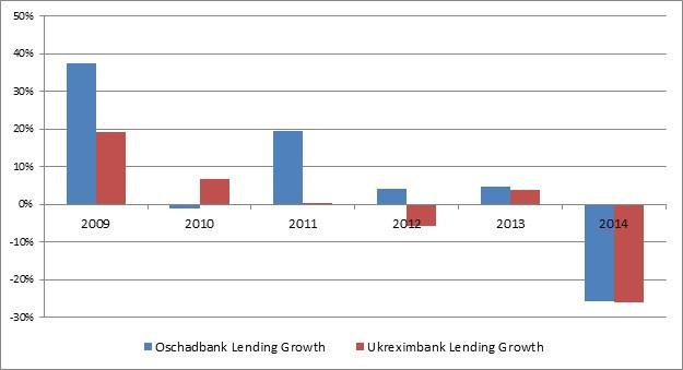 Ukraine bank loans 20150530.jpg
