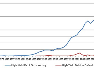 Four Decades of High Yield Default Rates: A Forecast