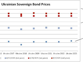 The Planetary Significance of the Ukraine Debt Restructuring