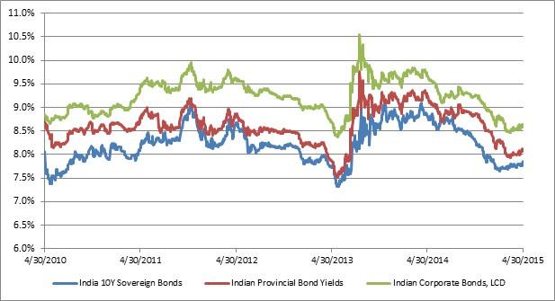 Indian LCD debt.jpg