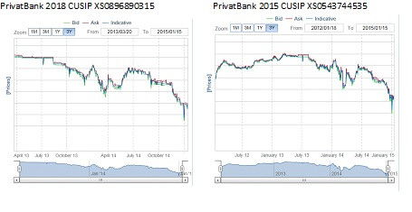 PrivatBank Bond Price Action.jpg