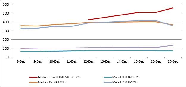Credit index moves 12-18-2014.jpg
