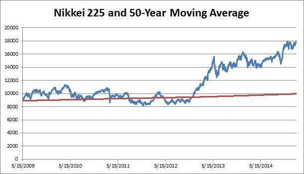 Japan Nikkei 50 year MA.jpg