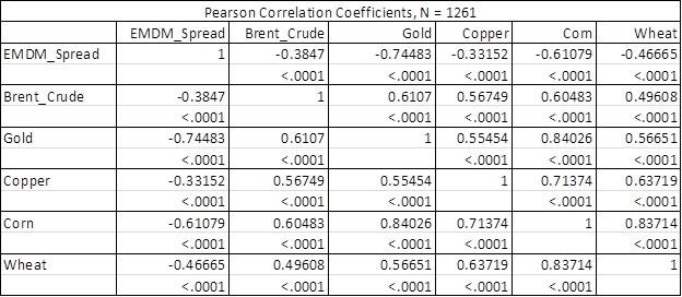 Latam linker commodity correlations.jpg