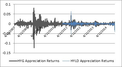 returns to retail bond ETFs.jpg